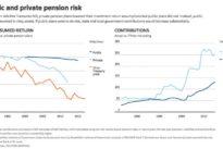Despite risks, public pensions put faith in long-term returns